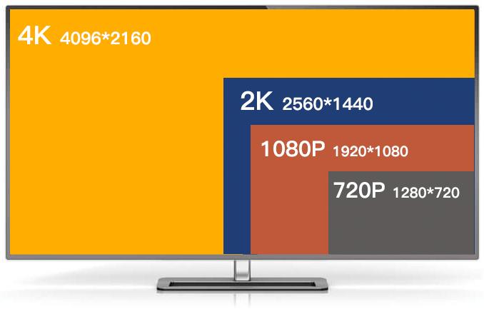 4K、1080P、720Pとは?4K TV、スマホ、DVD解像度は?